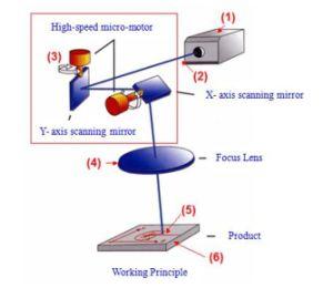 IP 55 Protection Level Printing Machine Fiber Laser Printer (EC-laser) pictures & photos