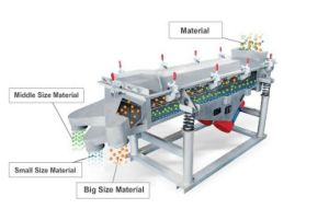 ISO and CE Linear High Frequency Vibrating Screen pictures & photos