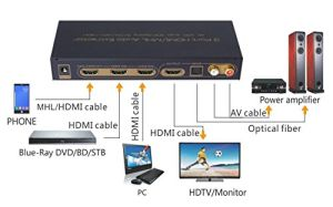 Mealink HDMI 3 Ports Audio Extractor HDMI Switcher&Splitter pictures & photos