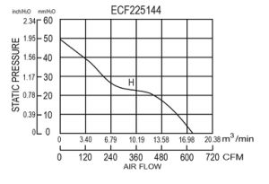 225X225X144mm Brushless Motor Energy Saving Ec Fan 225144 pictures & photos