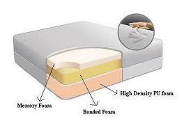 Visco Memory Foam Tight Top Mattress pictures & photos