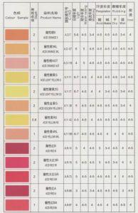 Acid Carmoisine (Acid Red 14)