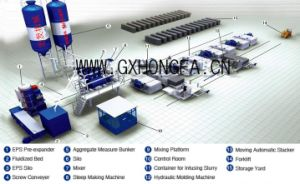 High Profit Project EPS Material Panel Making Machine pictures & photos