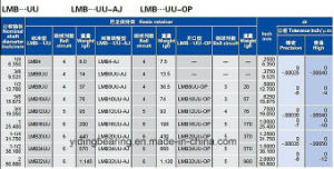 Inch Linear Motion Ball Bearing Lmb16uu Lmb20uu Lmb24uu pictures & photos
