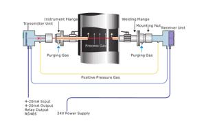 Industrial Online Analyzer Equipment Laser Gas Analyzer pictures & photos