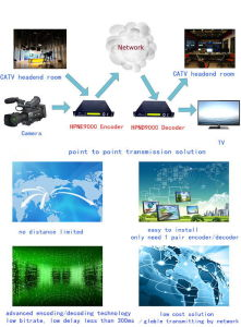 Catcast′s IPTV System Solutions pictures & photos