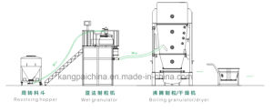 Fully-Enclosed Granulating and Drying Linkage Line pictures & photos