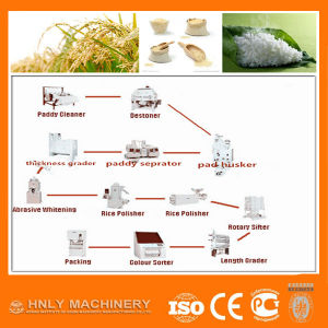 15-500t/24h Rice Milling Machine/Flour Mill pictures & photos
