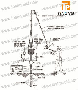 Standard Penetration Test Apparatus, Spt pictures & photos