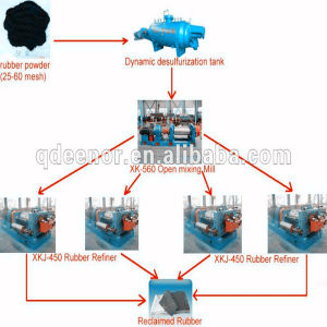 Reclaim/Recycle Rubber Production Machines/Ling/Plant pictures & photos