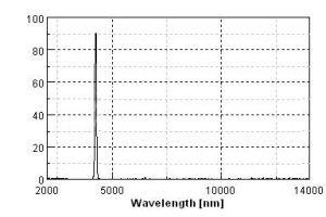 IR Filter Narrow Bandpass (NBP) 4097nm