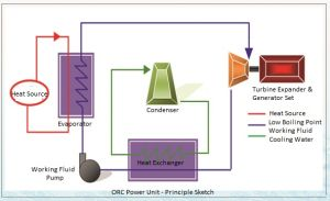 Waste Heat Power System
