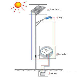 10m High Pole China Solar Street Light 120W with Bridgelux Chip pictures & photos