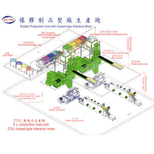 Complete Rubber Products Production Line with Banbury