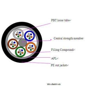 Professional Outdoor Fiber Optic Cable Factory pictures & photos