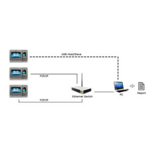 TCP/IP USB Multi Biometric Time Recorder Fingerprint Time Attendance System pictures & photos
