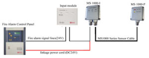 FM Proved Temperature Sensitive Cable pictures & photos