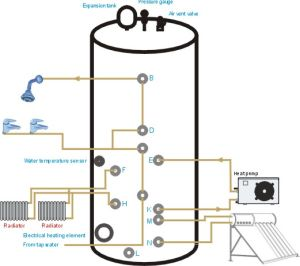 Multi-Functional Water Tank 500L pictures & photos