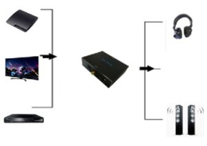 Digitial to Analog Audio Converter pictures & photos