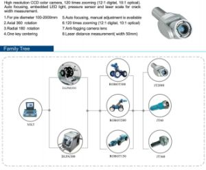 CCTV Pipe Inspection Camera with Crawler Robots for 100mm -- 2000mm Pipelines pictures & photos