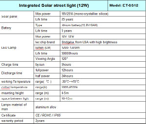 Waterproof IP65 12W Solar Light for Street pictures & photos