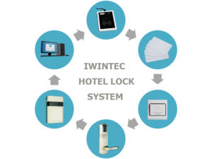 Iwintec Hotel Card Lock with Prousb Software System pictures & photos