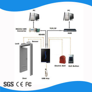 Network RFID Standalone Card Reader for Access Control pictures & photos