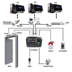 Biometric Fingerprint and RFID Card Time Attendance with ID (TFT600/ID) pictures & photos