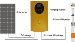 Solar Pump Inverter Integrated PV Combiner Box 550W
