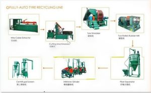 High Quality Waste Tyre Recycling Machines Automatic Type pictures & photos
