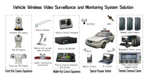 HD 2.0MP High Speed 360 Degree Rotation Car PTZ Camera pictures & photos
