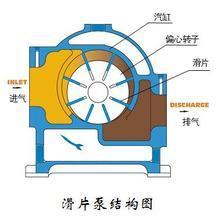 380V Sliding Pump Fuel Pump Oil Pump pictures & photos