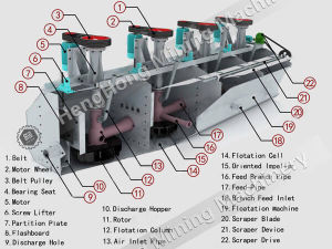 Xjk Flotation Machine Widely Used for Metal Ore Flotation pictures & photos