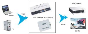 Mini VGA to HDMI Converter Scaler VGA2HDMI Converter pictures & photos