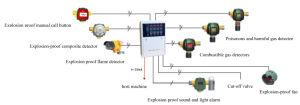 Alarm IR+UV Explosion Proof Flame Detector Alarm Detector pictures & photos