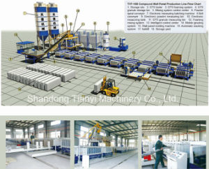 Lightweight Thermal Insulation Sandwich Panel Production Line pictures & photos