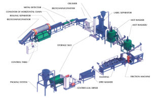 Pet Bottle Recycling Washing Line pictures & photos