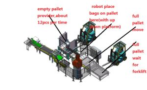 Palletizing Robot pictures & photos