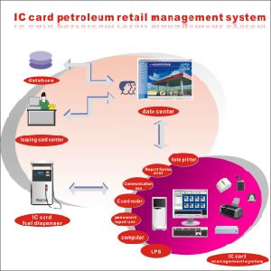 IC Card Gas Station Management System pictures & photos