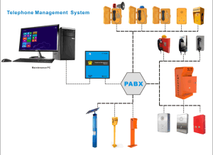 Telephone System with PC Management Software for Analogue Telephone pictures & photos