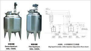 Food Sanitary Dense Liquid Pot pictures & photos
