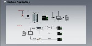 3000face/ 4000 Finger Time Attendance and Access Control System (FA1-H) pictures & photos