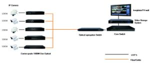 1000Mbps Manage Intelligent 1GX/8GE Fiber Optical Ethernet Switch pictures & photos