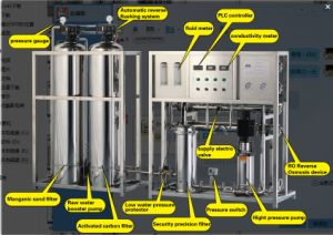 Guangzhou Fuluke Prices of Water Purifying Machines Reverse Osmosis System pictures & photos