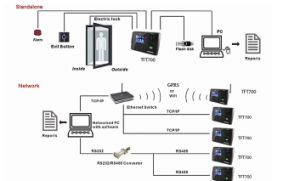 Fingerprint and ID Card Reader Access Control with Internal Camera (TFT700/ID) pictures & photos