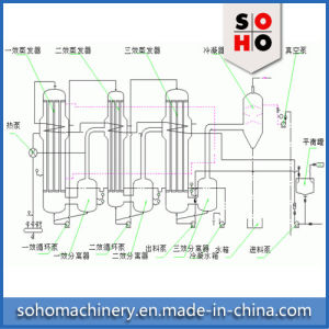 Shjo High Efficient Factory Price Vacuum Falling Film Evaporator pictures & photos