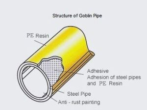 Goblin Pipe for Lean Rack System pictures & photos