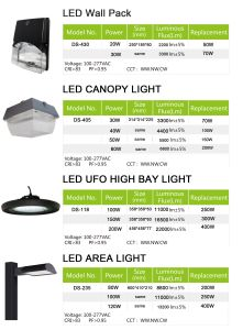 30W High-Performance Exterior Luminaire Cp Canopy pictures & photos
