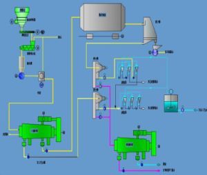 Three Phase Decanter Processing Line for Wheat Starch Procuction