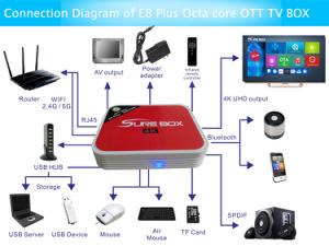 E8 Plus Set-Top Box Octa Core Android 6.0 OS TV Box with H. 265, 4K*2K Video HDMI 2.0 Version pictures & photos